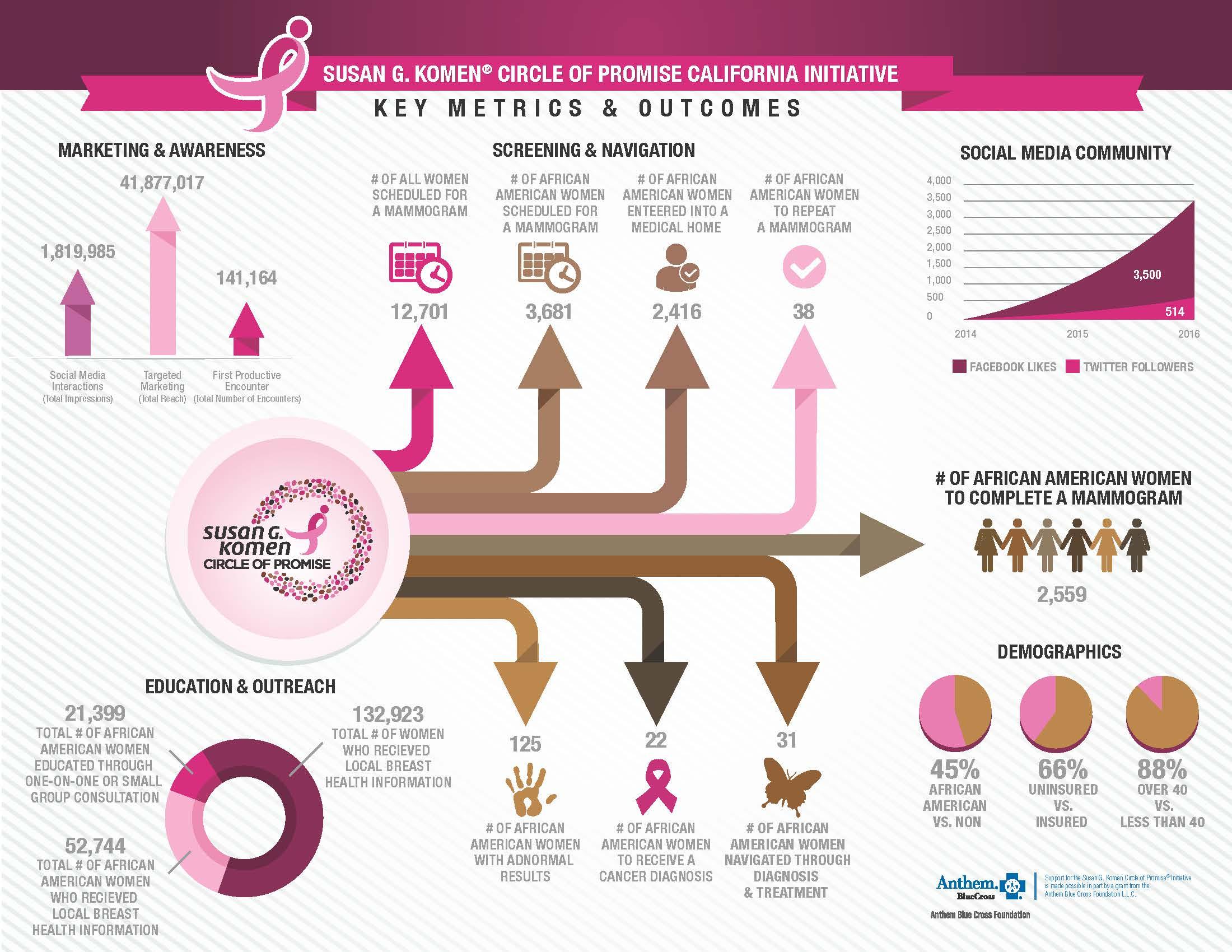 COP Infographic (1)