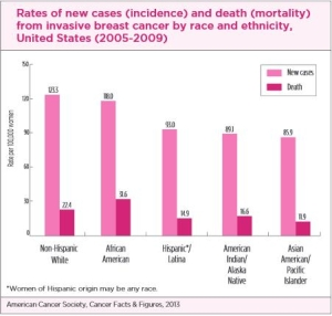 GRAPH-Rates_of_new_cases_and_death_ethnicity