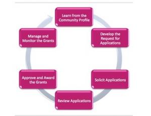 Affiliate grant process