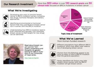 brca-blog-investment