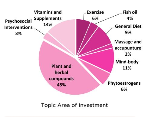about cancer cancers in general treatment complementary alternative therapies massage therapy